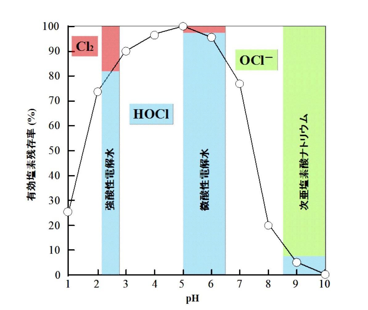 ナトリウム 次 亜鉛 加湿 器 酸